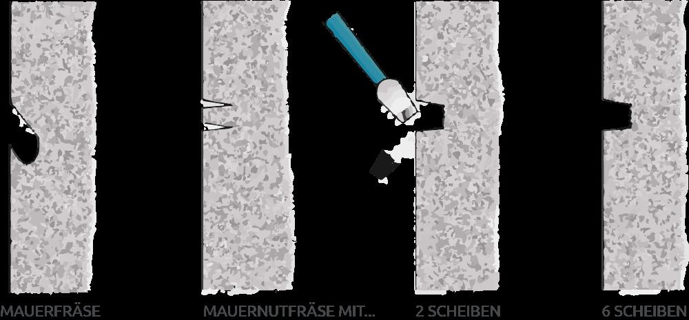 Darstellung der verschiedenen Schlitzarten, die mit Mauerfräsen oder Mauernutfräsen erzeugt werden können.